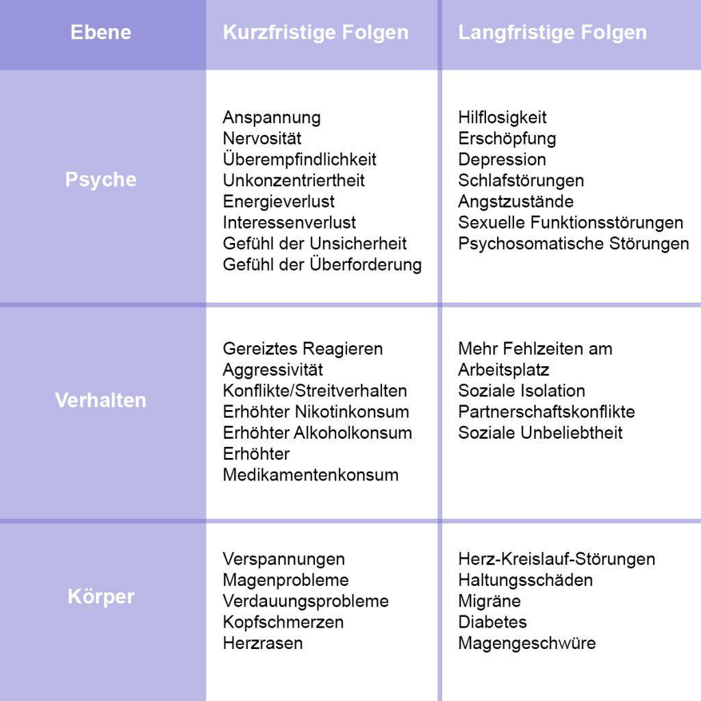 Tabelle über kurzfristige und langfristige Folgen von Stress