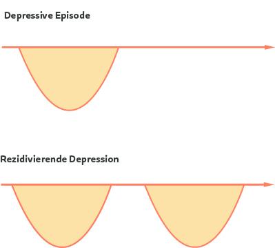 Schaubild: Verauf depressive Episode & wiederkehrende Depression
