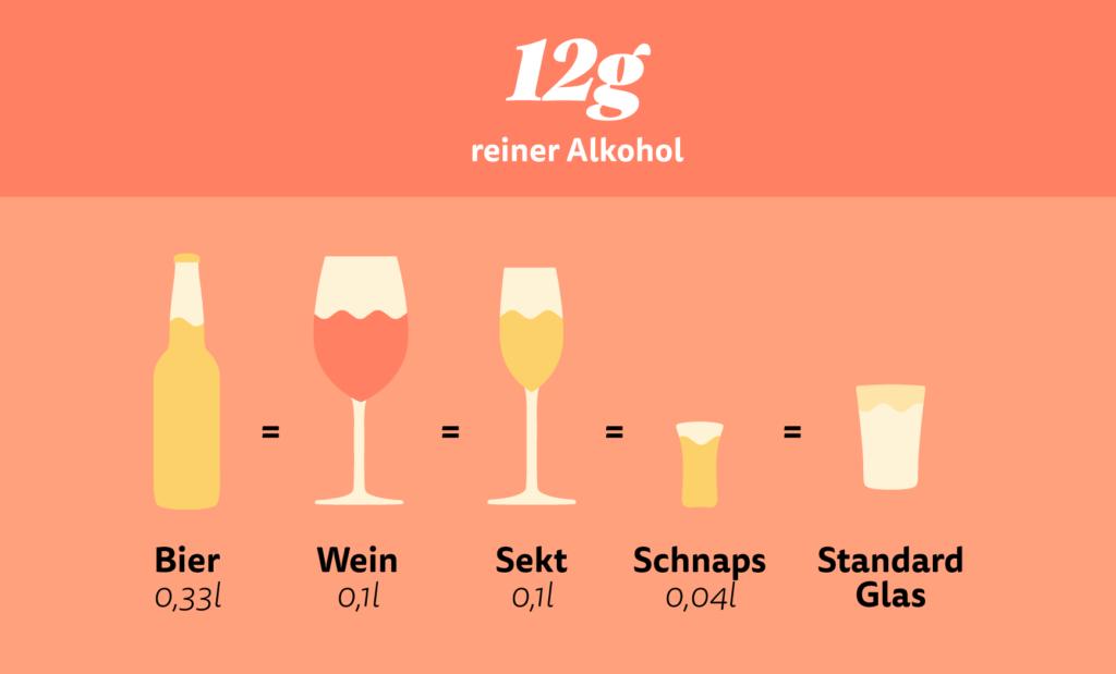 Frauen alkohol trinken wenn Frauen, die