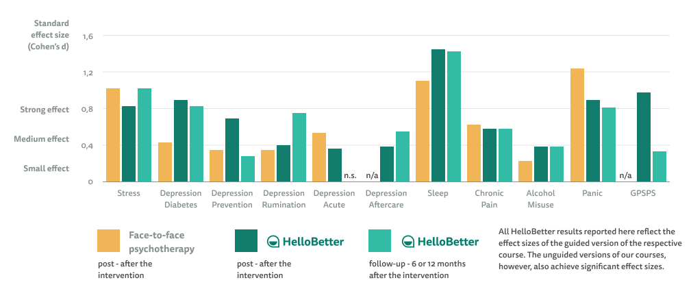Effect size of HelloBetter Online Courses